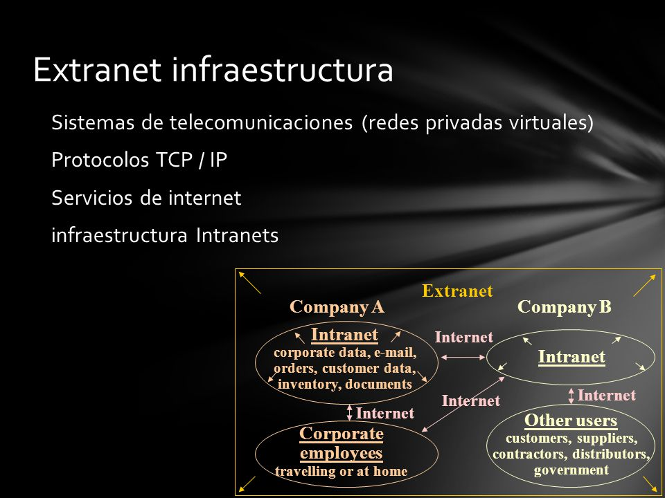 Sistemas de telecomunicaciones (redes privadas virtuales) Protocolos TCP / IP Servicios de internet infraestructura Intranets Extranet infraestructura Extranet Company A Intranet corporate data, e-mail, orders, customer data, inventory, documents Company B Intranet Other users customers, suppliers, contractors, distributors, government Corporate employees travelling or at home Internet