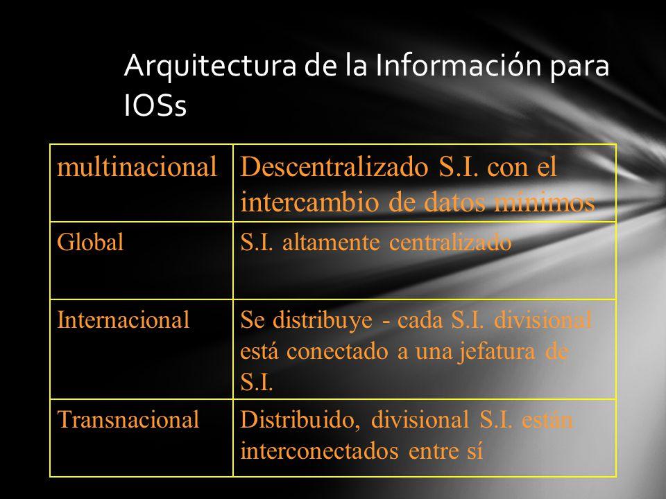 Arquitectura de la Información para IOSs multinacionalDescentralizado S.I. con el intercambio de datos mínimos GlobalS.I. altamente centralizado Inter