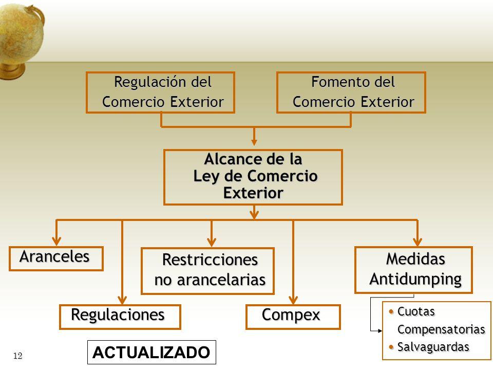 12 Regulación del Comercio Exterior Aranceles Alcance de la Ley de Comercio Ley de ComercioExterior Restricciones no arancelarias Fomento del Comercio
