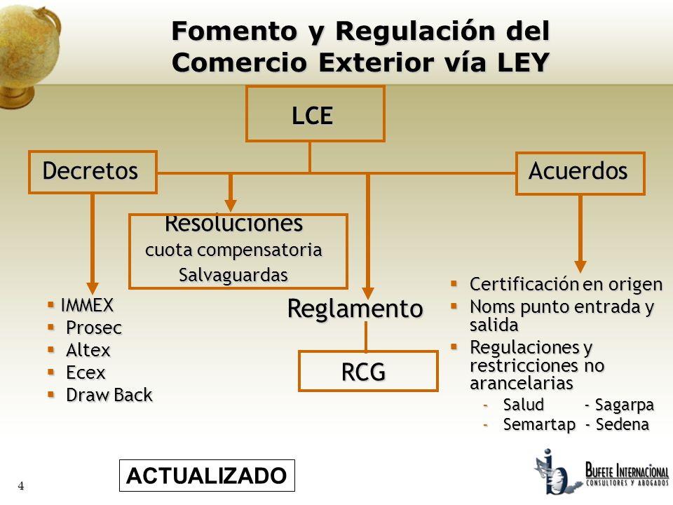 4 Fomento y Regulación del Comercio Exterior vía LEY LCE DecretosAcuerdos IMMEX IMMEX Prosec Prosec Altex Altex Ecex Ecex Draw Back Draw Back Reglamen