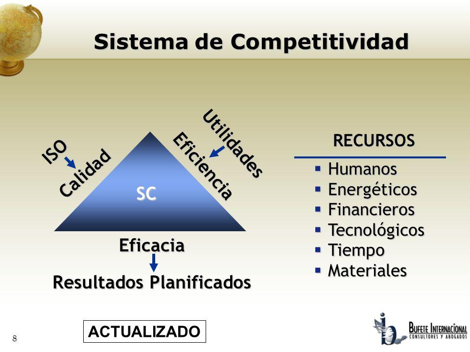 8 Sistema de Competitividad SC Eficiencia Utilidades Calidad ISO Eficacia Resultados Planificados RECURSOS RECURSOS Humanos Humanos Energéticos Energé