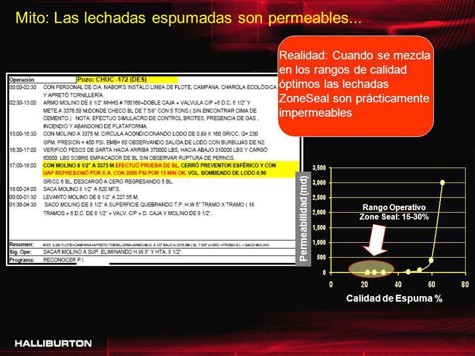 Mito: Las lechadas espumadas son permeables... Permeabilidad (md) Calidad de Espuma % Rango Operativo Zone Seal: 15-30% Realidad: Cuando se mezcla en