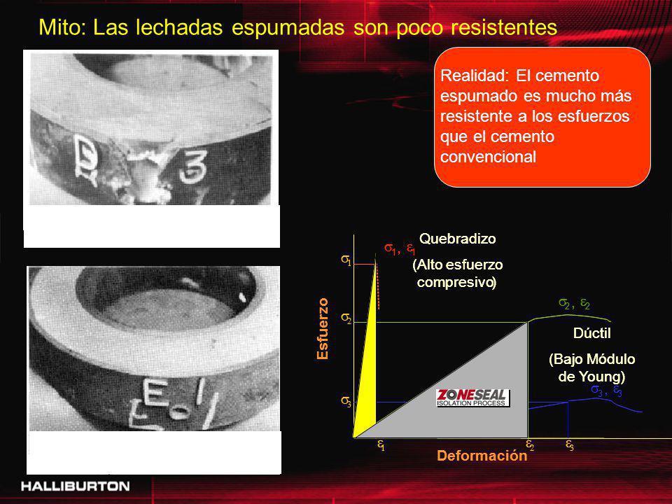 Mito: Las lechadas espumadas son poco resistentes Realidad: El cemento espumado es mucho más resistente a los esfuerzos que el cemento convencional Le