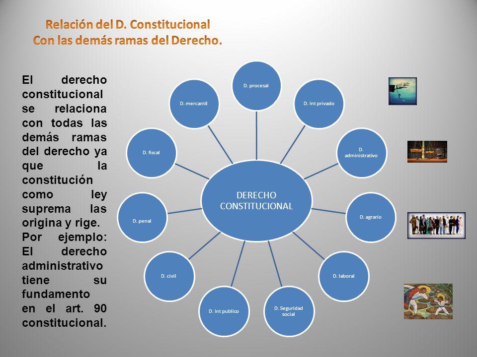 Bibliografía del tema: Burgoa, Ignacio.(2005). Derecho Constitucional Mexicano.