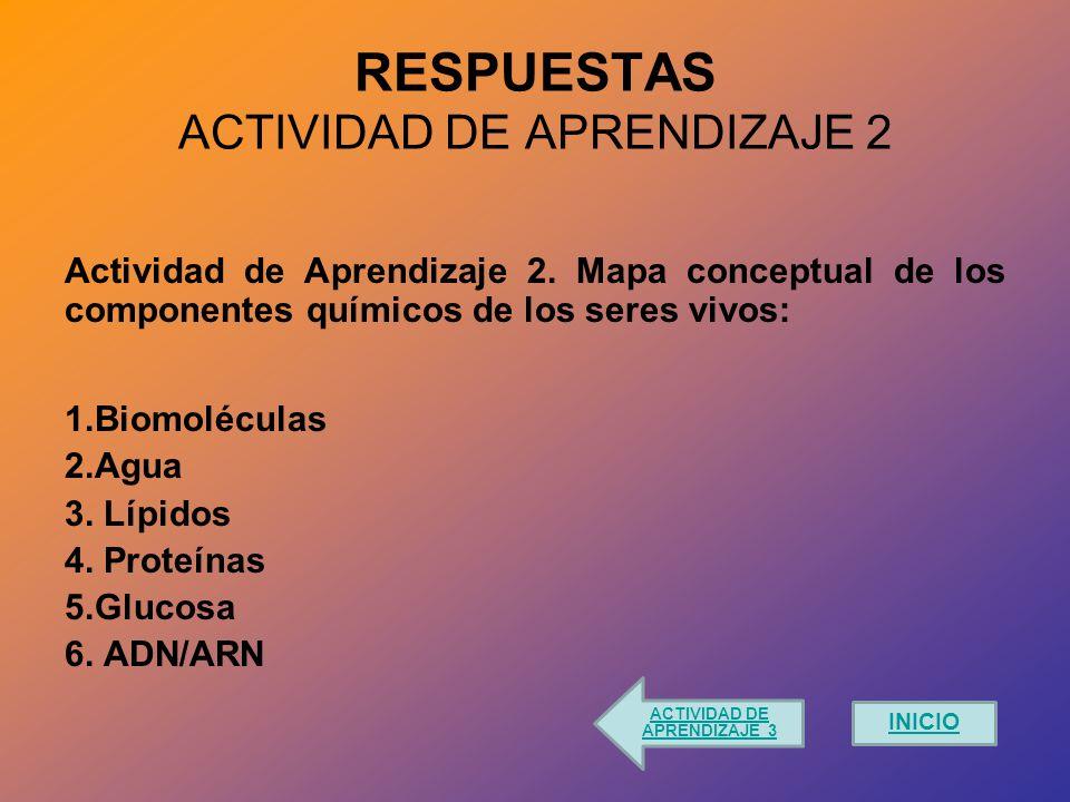 RESPUESTAS ACTIVIDAD DE APRENDIZAJE 2 Actividad de Aprendizaje 2.
