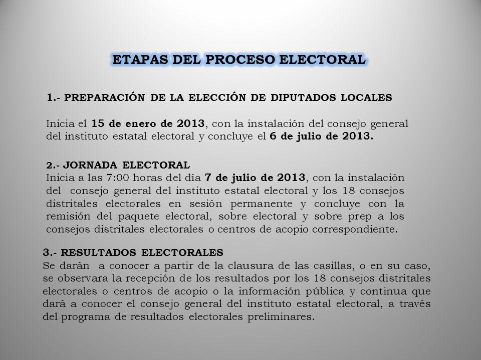 2.- JORNADA ELECTORAL Inicia a las 7:00 horas del día 7 de julio de 2013, con la instalación del consejo general del instituto estatal electoral y los