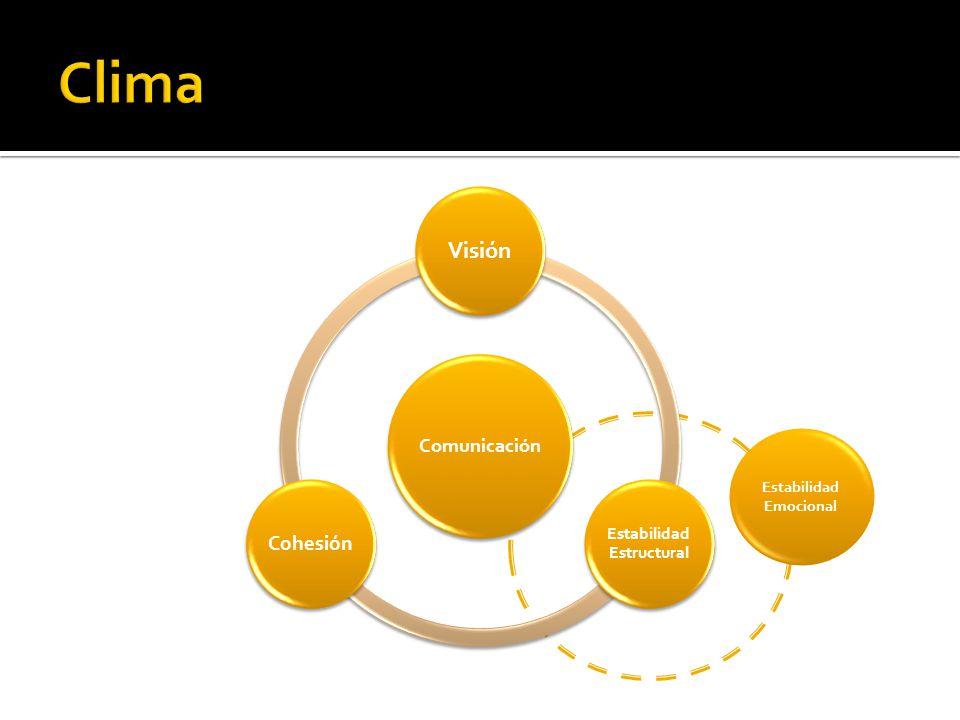 Comunicación Visión Estabilidad Estructural Cohesión Estabilidad Emocional