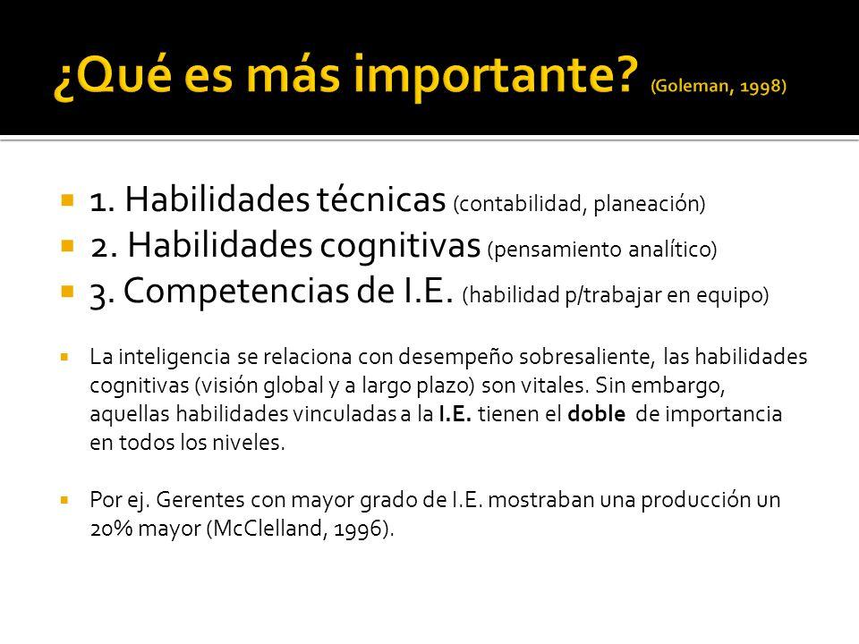 1. Habilidades técnicas (contabilidad, planeación) 2. Habilidades cognitivas (pensamiento analítico) 3. Competencias de I.E. (habilidad p/trabajar en