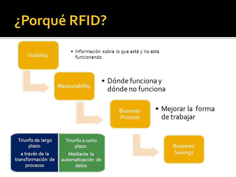 Visibilidad basada en un proceso manual con baja capacidad de medición Visibilidad semi- automatizado con una mayor capacidad de medición Visibilidad automatizada con alto nivel de capacidad de medición El nivel de visibilidad y capacidad de medición determina el nivel de ahorros posibles; RFID es un facilitador prometedor para aumentar este nivel de ahorro