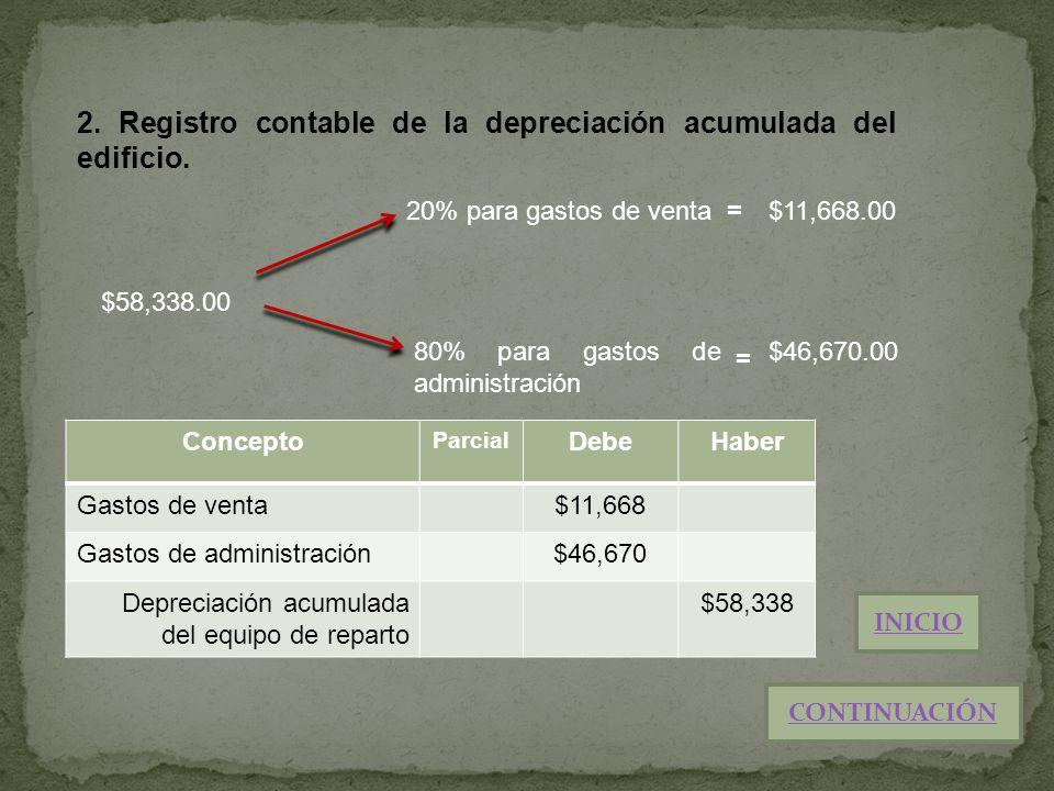 2. Registro contable de la depreciación acumulada del edificio. Concepto Parcial DebeHaber Gastos de venta$11,668 Gastos de administración$46,670 Depr