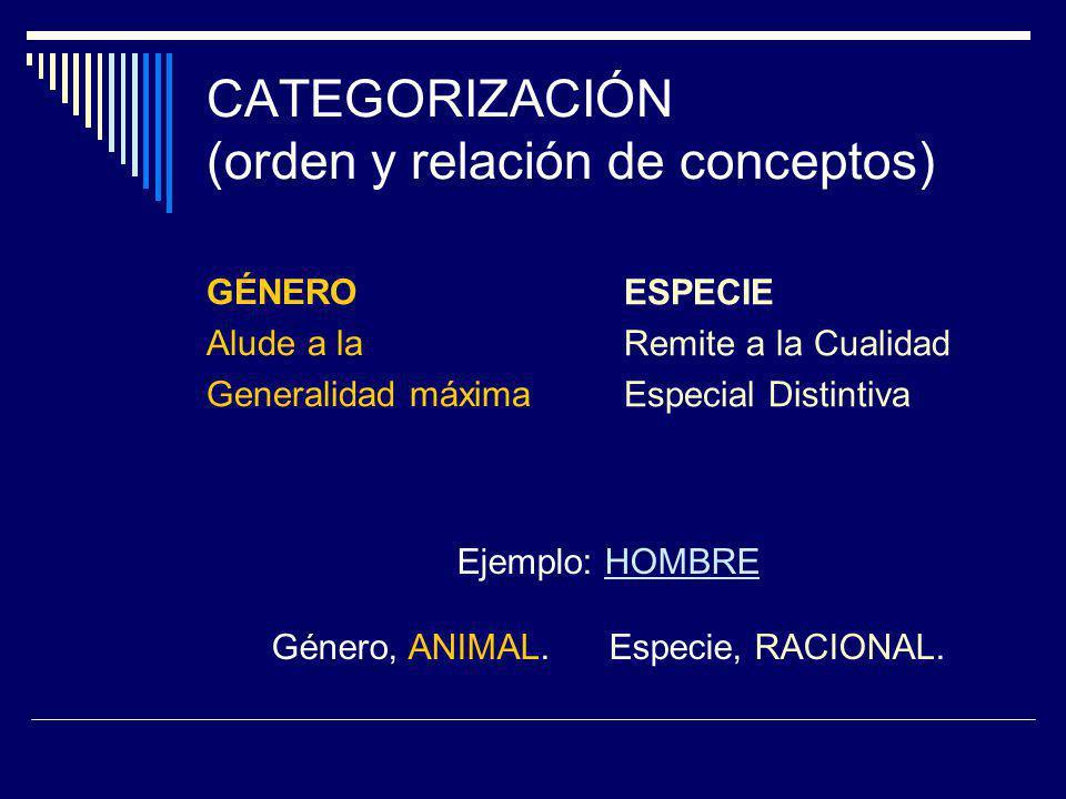 CATEGORIZACIÓN (orden y relación de conceptos) GÉNERO Alude a la Generalidad máxima ESPECIE Remite a la Cualidad Especial Distintiva Ejemplo: HOMBRE Género, ANIMAL.