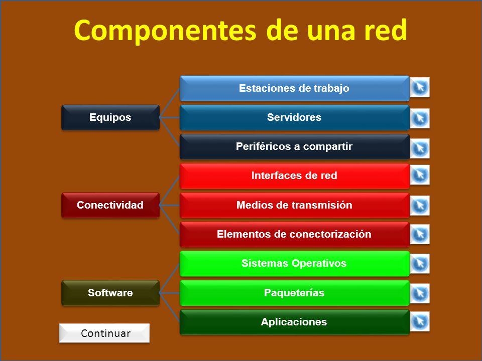 EquiposEstaciones de trabajoServidoresPeriféricos a compartirConectividadInterfaces de redMedios de transmisiónElementos de conectorizaciónSoftwareSis