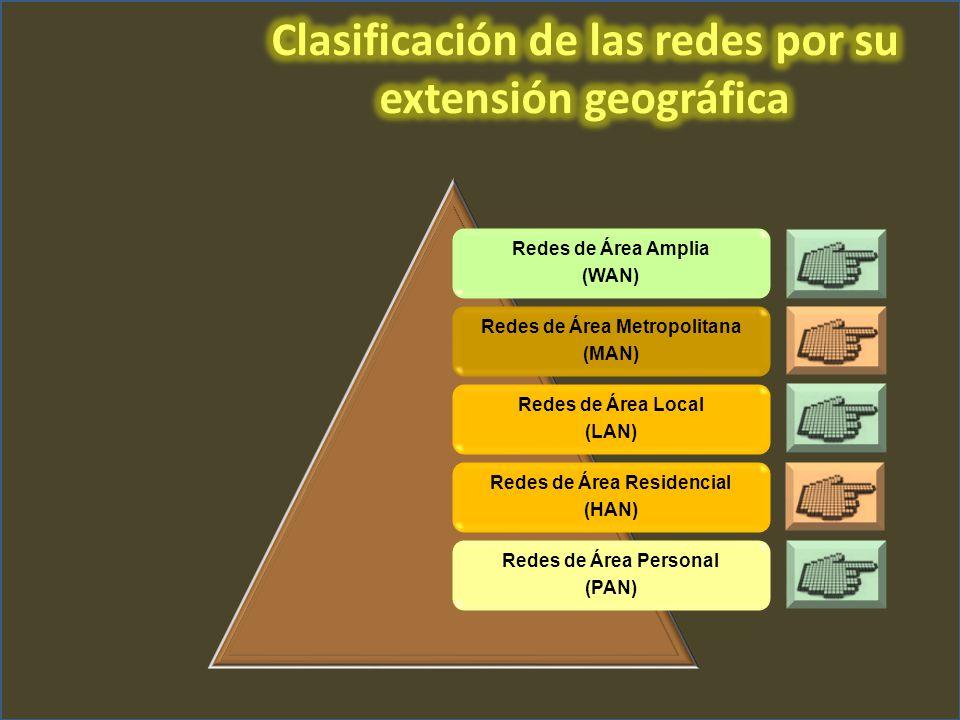 Redes de Área Amplia (WAN) Redes de Área Metropolitana (MAN) Redes de Área Local (LAN) Redes de Área Residencial (HAN) Redes de Área Personal (PAN)