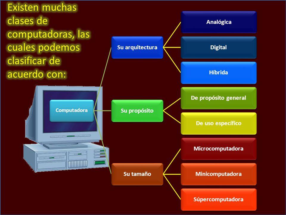 Computadora Su arquitecturaAnalógicaDigitalHíbridaSu propósitoDe propósito generalDe uso específicoSu tamañoMicrocomputadoraMinicomputadoraSúpercomputadora
