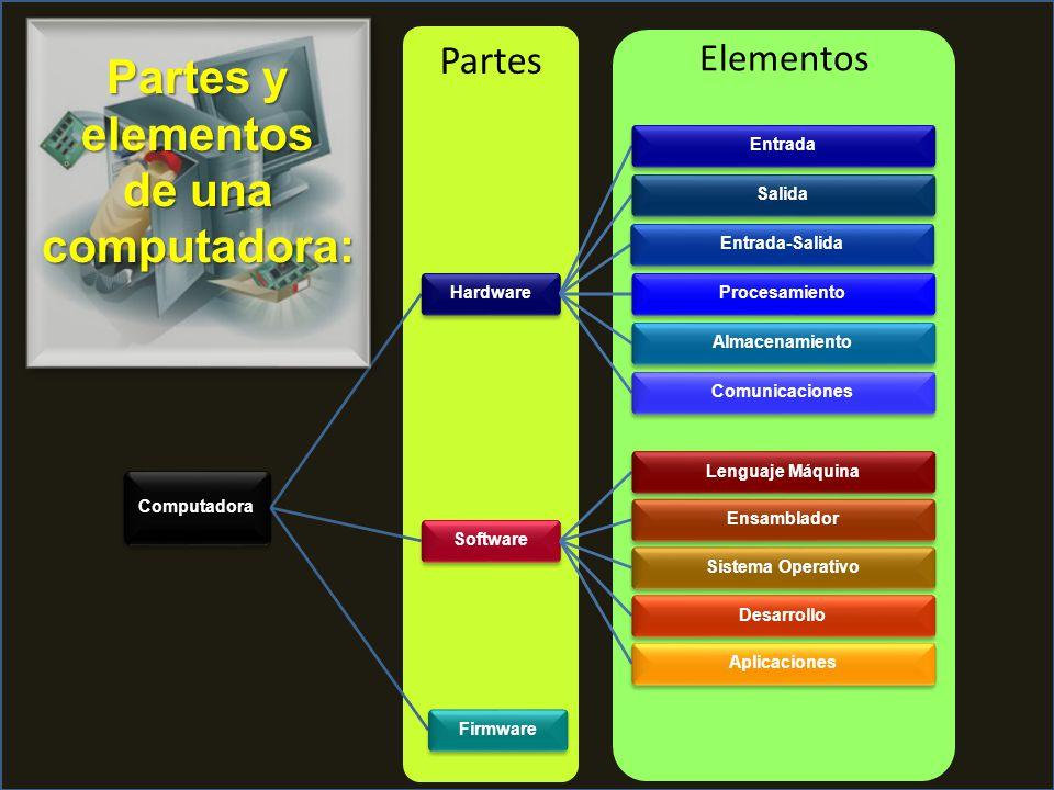 Elementos Partes Computadora HardwareEntradaSalidaEntrada-SalidaProcesamientoAlmacenamientoComunicacionesSoftwareLenguaje MáquinaEnsambladorSistema OperativoDesarrolloAplicacionesFirmware Partes y elementos de una computadora: