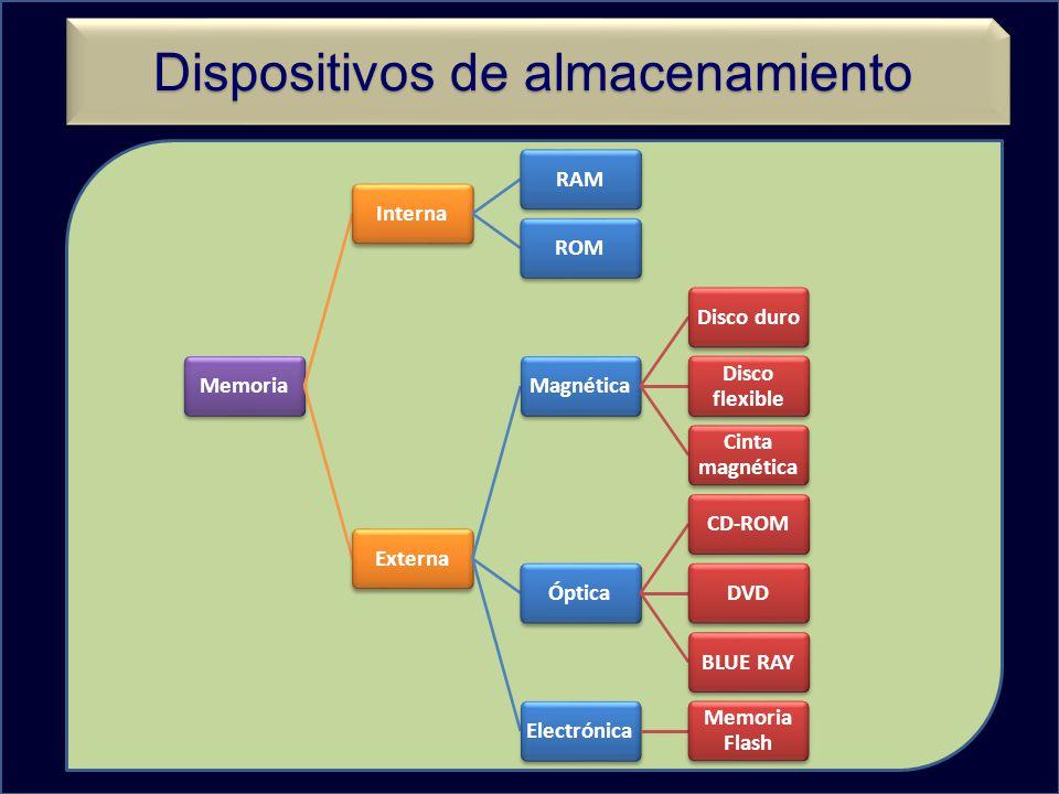Dispositivos de almacenamiento MemoriaInternaRAMROMExternaMagnéticaDisco duro Disco flexible Cinta magnética ÓpticaCD-ROMDVDBLUE RAYElectrónica Memoria Flash
