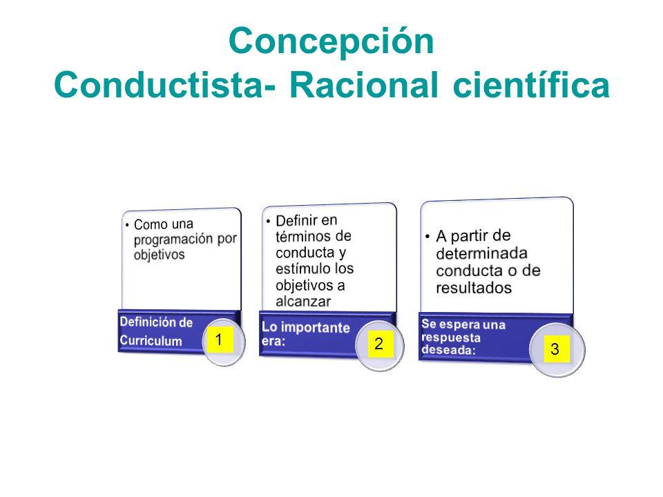 Concepción Conductista- Racional científica 1 2 3