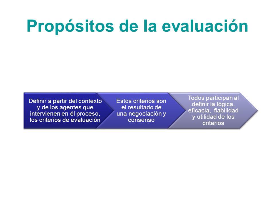 Propósitos de la evaluación Definir a partir del contexto y de los agentes que intervienen en él proceso, los criterios de evaluación Estos criterios