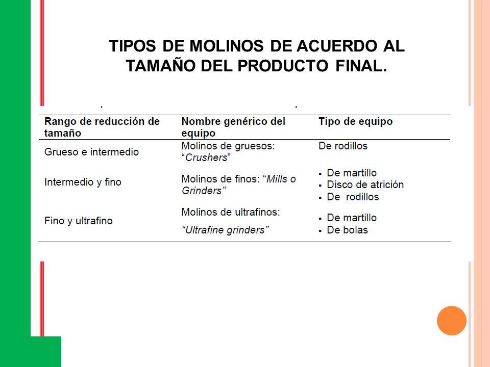 TIPOS DE MOLINOS DE ACUERDO AL TAMAÑO DEL PRODUCTO FINAL.