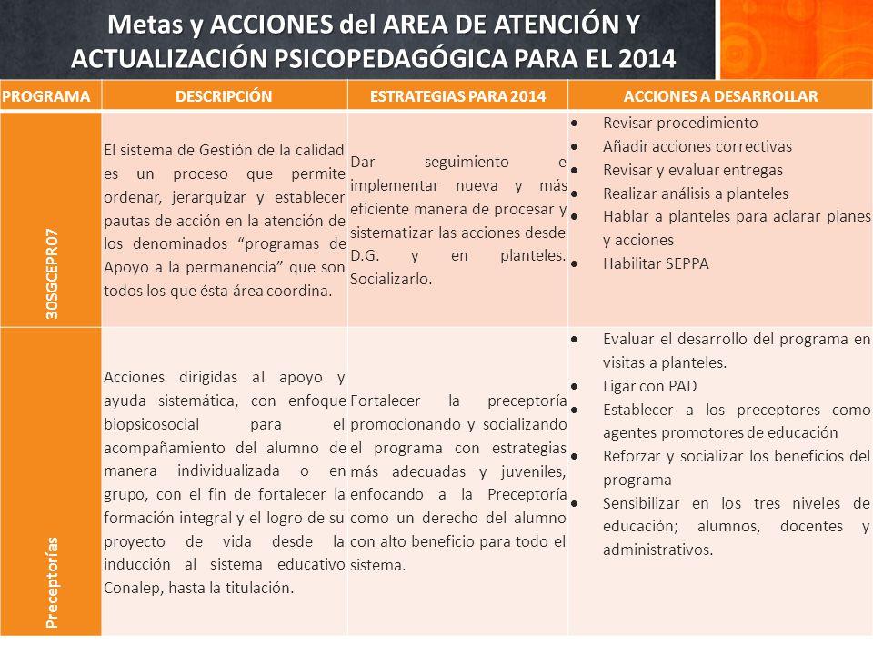 Metas y ACCIONES del AREA DE ATENCIÓN Y ACTUALIZACIÓN PSICOPEDAGÓGICA PARA EL 2014 PROGRAMADESCRIPCIÓNESTRATEGIAS PARA 2014ACCIONES A DESARROLLAR 30SGCEPR07 El sistema de Gestión de la calidad es un proceso que permite ordenar, jerarquizar y establecer pautas de acción en la atención de los denominados programas de Apoyo a la permanencia que son todos los que ésta área coordina.