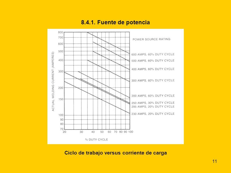 11 8.4.1. Fuente de potencia Ciclo de trabajo Ciclo de trabajo versus corriente de carga