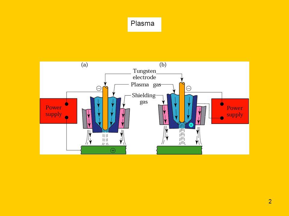 2 Plasma