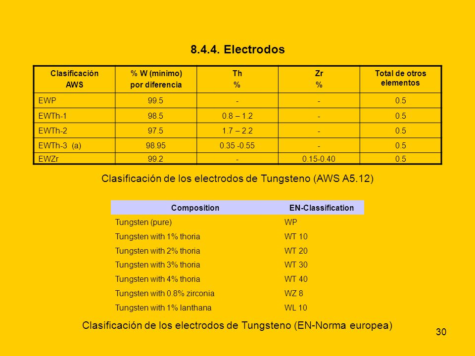 30 8.4.4. Electrodos CompositionEN-Classification Tungsten (pure)WP Tungsten with 1% thoriaWT 10 Tungsten with 2% thoriaWT 20 Tungsten with 3% thoriaW