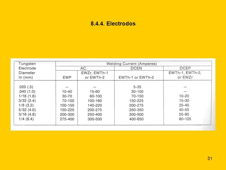 31 8.4.4. Electrodos