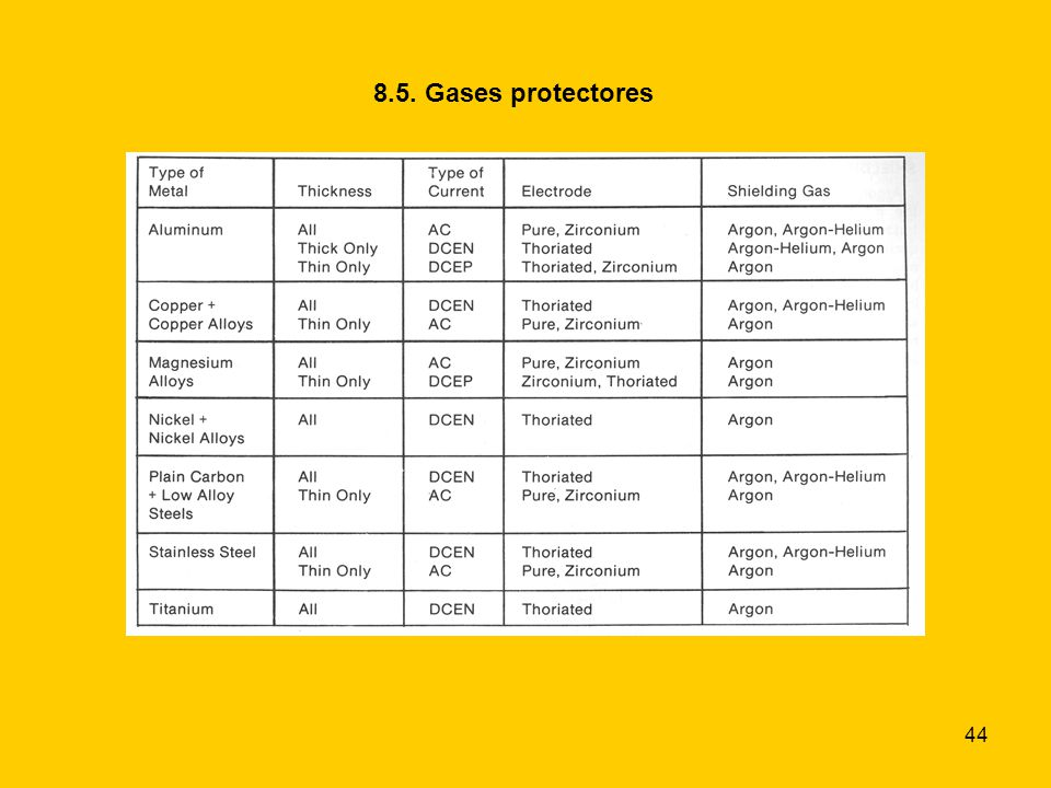 44 8.5. Gases protectores