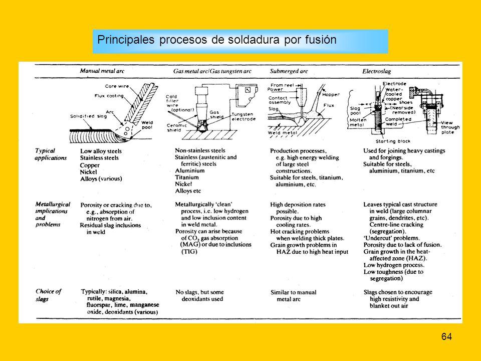 64 Principales procesos de soldadura por fusión