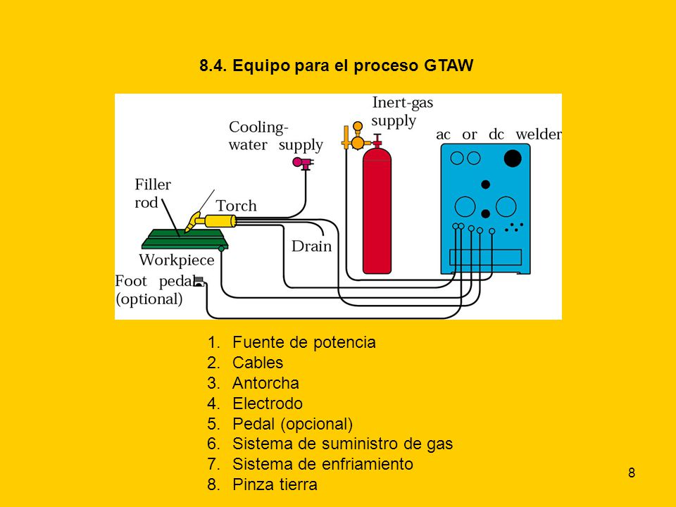 8 8.4. Equipo para el proceso GTAW 1.Fuente de potencia 2.Cables 3.Antorcha 4.Electrodo 5.Pedal (opcional) 6.Sistema de suministro de gas 7.Sistema de