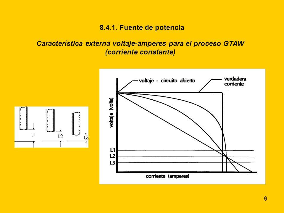 9 8.4.1. Fuente de potencia Característica externa voltaje-amperes para el proceso GTAW (corriente constante)