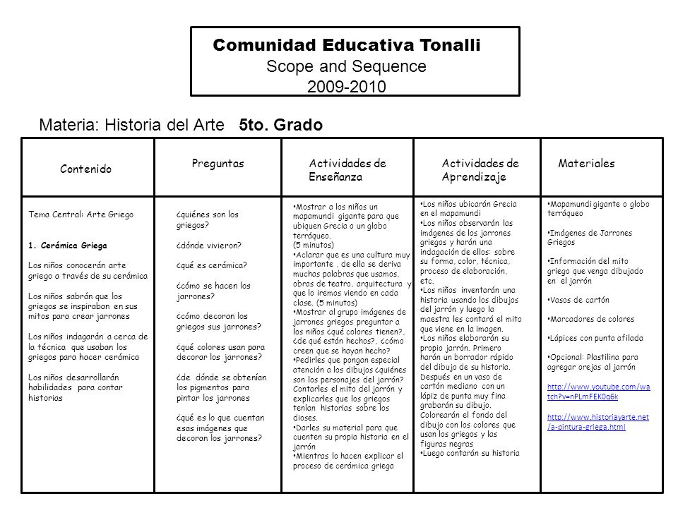 Materiales Comunidad Educativa Tonalli Scope and Sequence 2009-2010 Materia: Historia del Arte 5to.