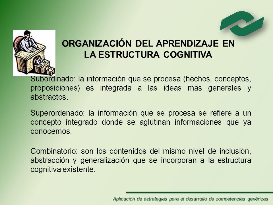 ORGANIZACIÓN DEL APRENDIZAJE EN LA ESTRUCTURA COGNITIVA Subordinado: la información que se procesa (hechos, conceptos, proposiciones) es integrada a las ideas mas generales y abstractos.