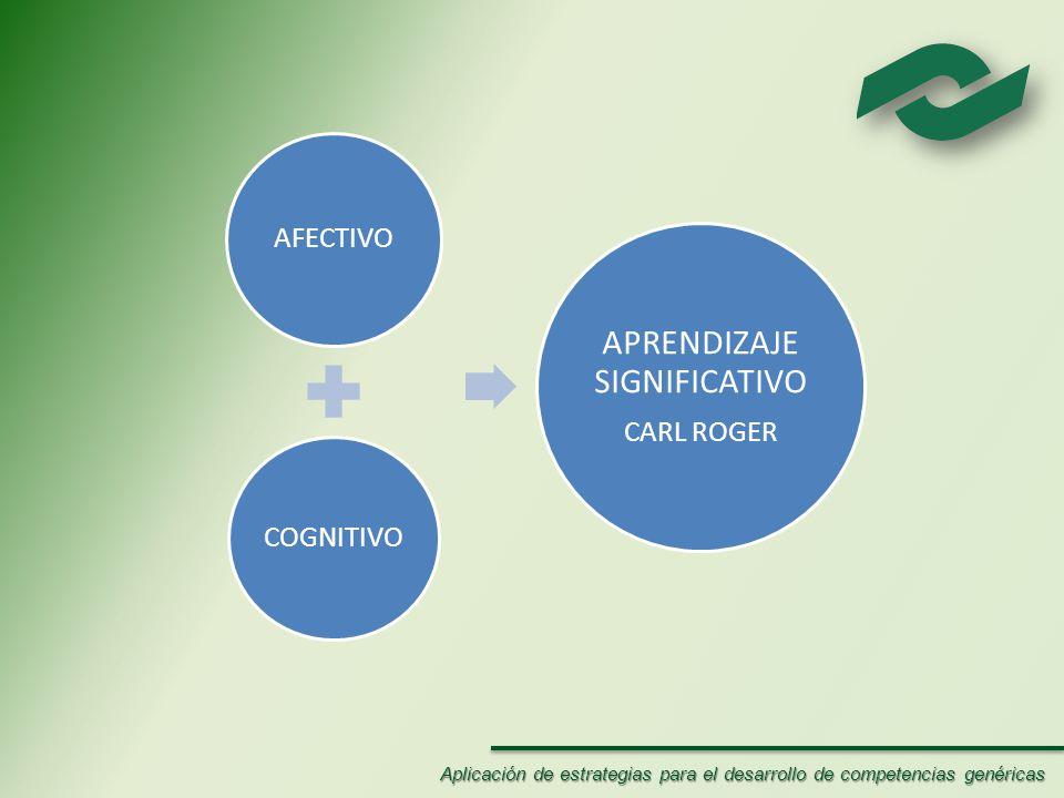 AFECTIVO COGNITIVO APRENDIZAJE SIGNIFICATIVO CARL ROGER Aplicación de estrategias para el desarrollo de competencias genéricas