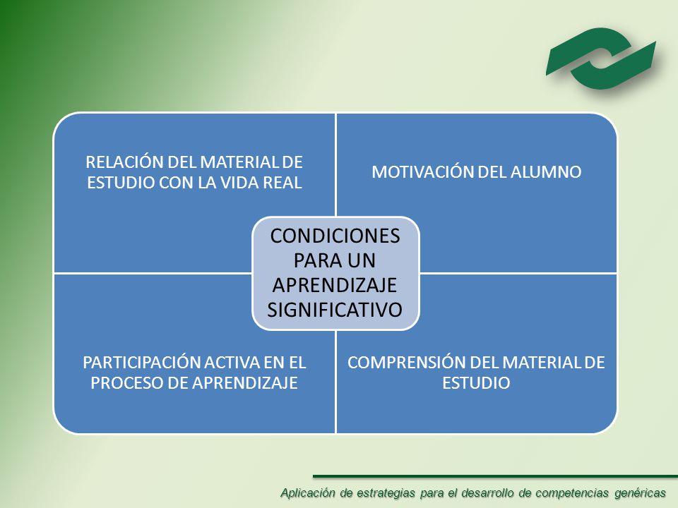 RELACIÓN DEL MATERIAL DE ESTUDIO CON LA VIDA REAL MOTIVACIÓN DEL ALUMNO PARTICIPACIÓN ACTIVA EN EL PROCESO DE APRENDIZAJE COMPRENSIÓN DEL MATERIAL DE ESTUDIO CONDICIONES PARA UN APRENDIZAJE SIGNIFICATIVO Aplicación de estrategias para el desarrollo de competencias genéricas