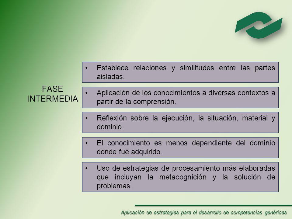 FASE INTERMEDIA Establece relaciones y similitudes entre las partes aisladas.