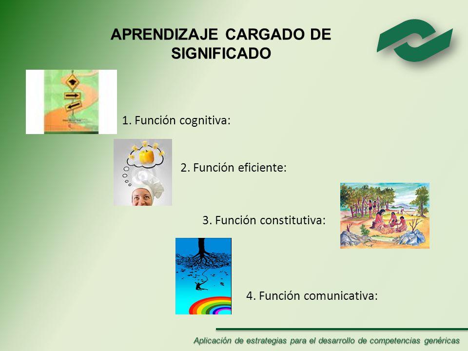 APRENDIZAJE CARGADO DE SIGNIFICADO 1.Función cognitiva: 2.