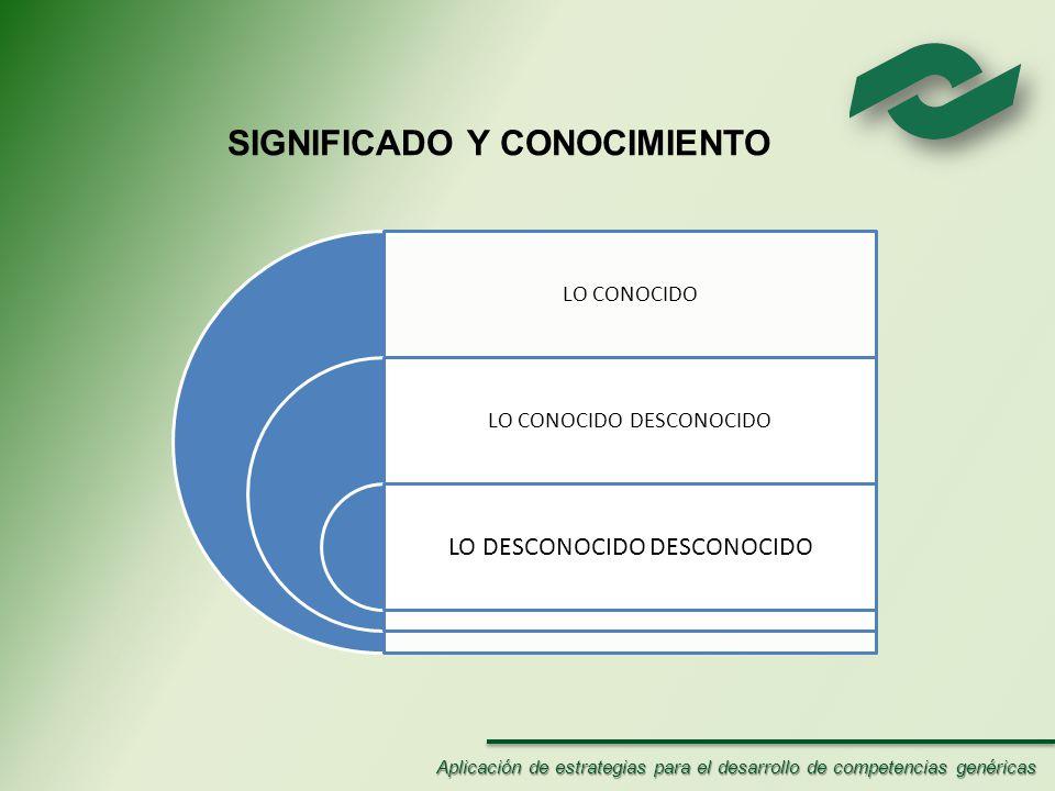 LO CONOCIDO LO CONOCIDO DESCONOCIDO LO DESCONOCIDO DESCONOCIDO SIGNIFICADO Y CONOCIMIENTO Aplicación de estrategias para el desarrollo de competencias genéricas