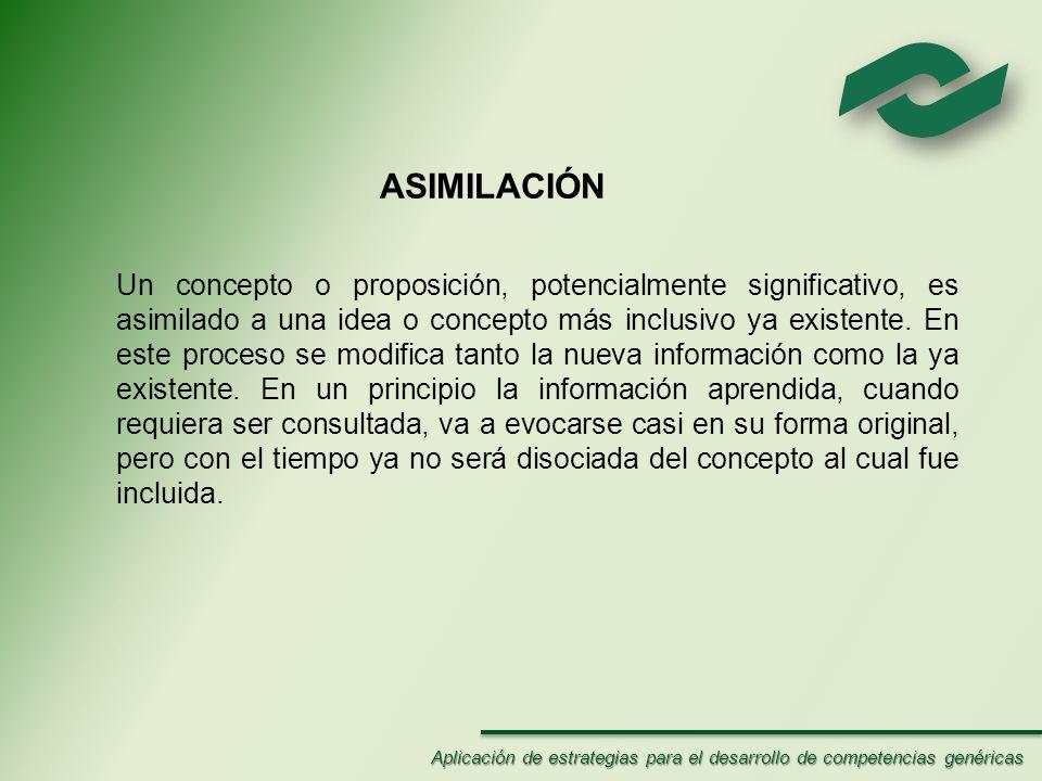 ASIMILACIÓN Un concepto o proposición, potencialmente significativo, es asimilado a una idea o concepto más inclusivo ya existente.