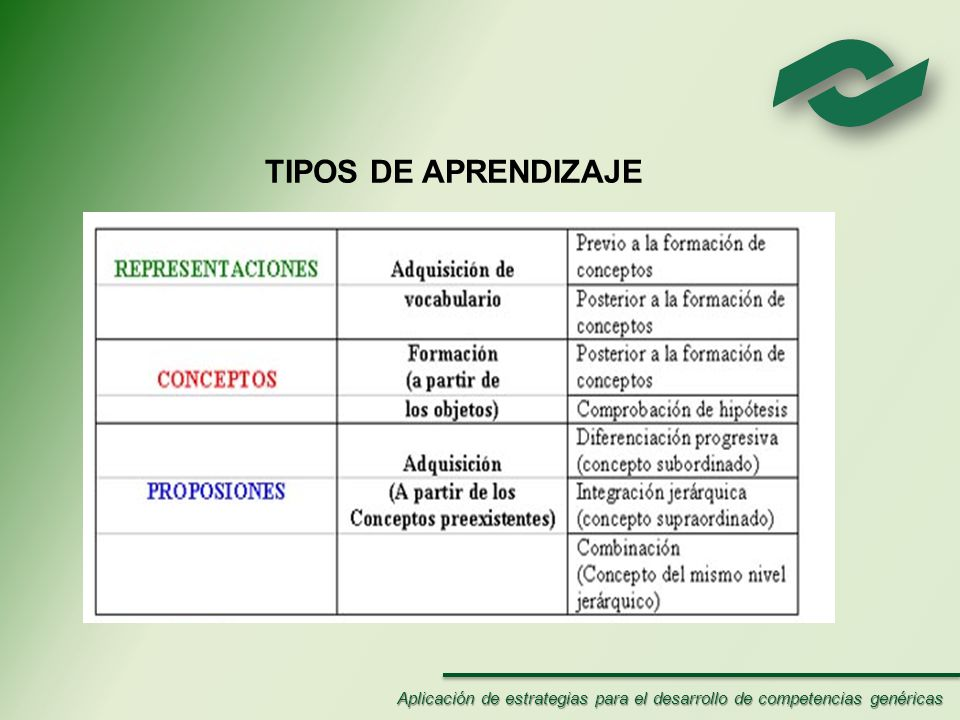 TIPOS DE APRENDIZAJE Aplicación de estrategias para el desarrollo de competencias genéricas