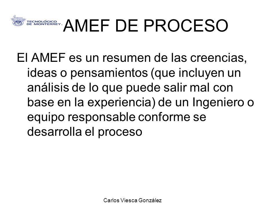 Carlos Viesca González AMEF DE PROCESO El AMEF es un resumen de las creencias, ideas o pensamientos (que incluyen un análisis de lo que puede salir ma