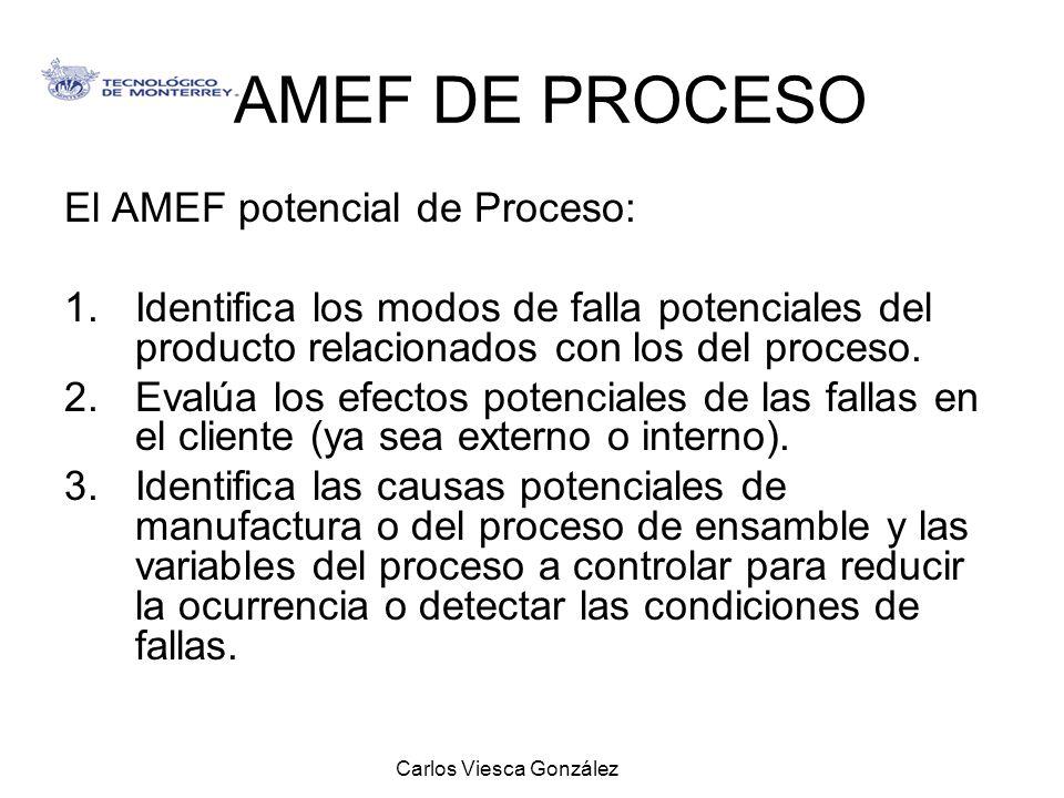 Carlos Viesca González AMEF DE PROCESO El AMEF potencial de Proceso: 1.Identifica los modos de falla potenciales del producto relacionados con los del