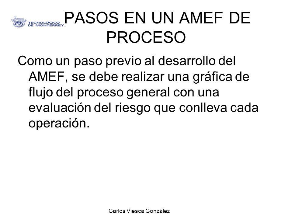 Carlos Viesca González PASOS EN UN AMEF DE PROCESO Como un paso previo al desarrollo del AMEF, se debe realizar una gráfica de flujo del proceso gener