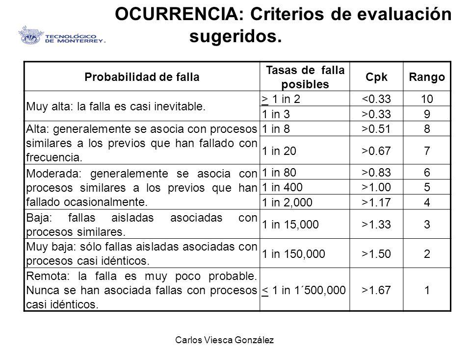 Carlos Viesca González Probabilidad de falla Tasas de falla posibles CpkRango Muy alta: la falla es casi inevitable. > 1 in 2<0.3310 1 in 3>0.339 Alta