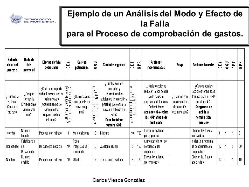 Carlos Viesca González Ejemplo de un Análisis del Modo y Efecto de la Falla para el Proceso de comprobación de gastos.