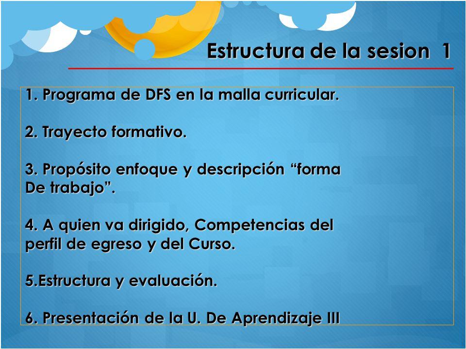 Estructura de la sesion 1 1. Programa de DFS en la malla curricular. 2. Trayecto formativo. 3. Propósito enfoque y descripción forma De trabajo. 4. A