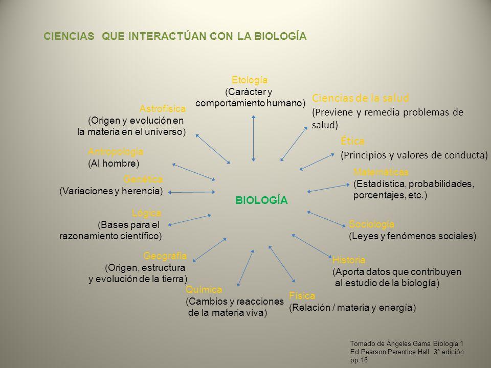 BIOLOGÍA Matemáticas (Estadística, probabilidades, porcentajes, etc.) Sociología (Leyes y fenómenos sociales) Historia (Aporta datos que contribuyen a