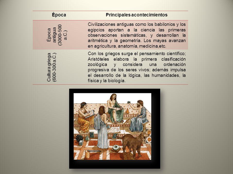 ÉpocaPrincipales acontecimientos Época antigua (3000-500 a.C.) Civilizaciones antiguas como los babilonios y los egipcios aportan a la ciencia las pri