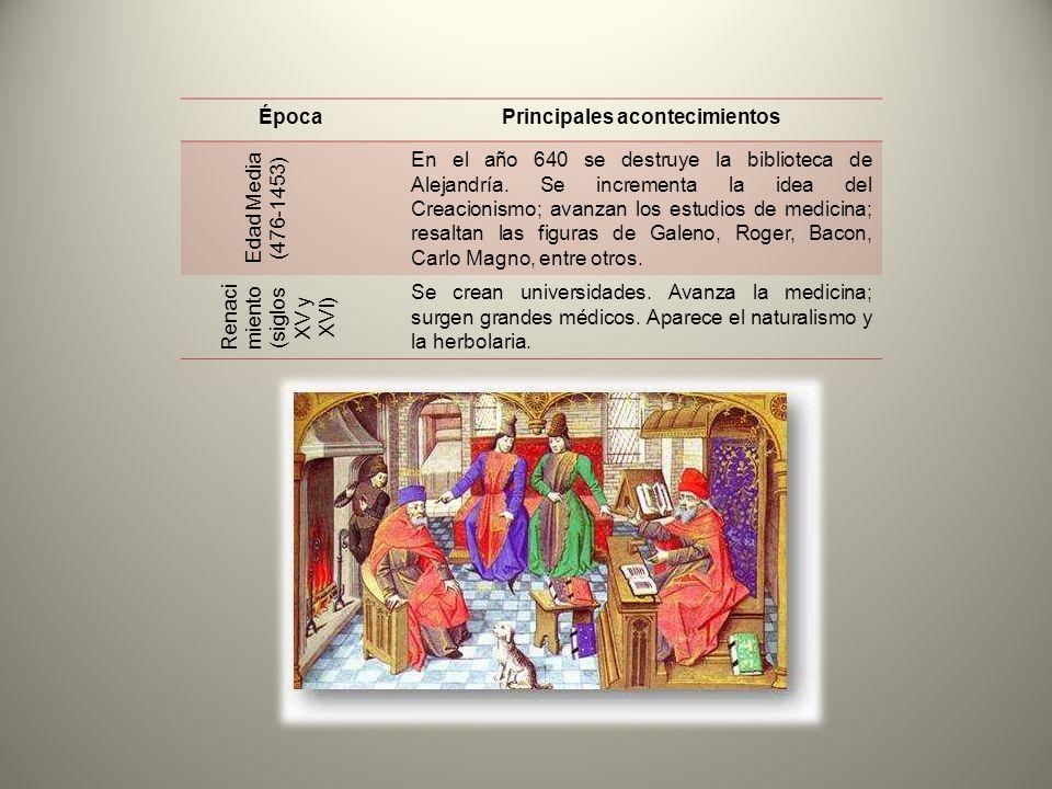ÉpocaPrincipales acontecimientos Edad Media (476-1453) En el año 640 se destruye la biblioteca de Alejandría. Se incrementa la idea del Creacionismo;